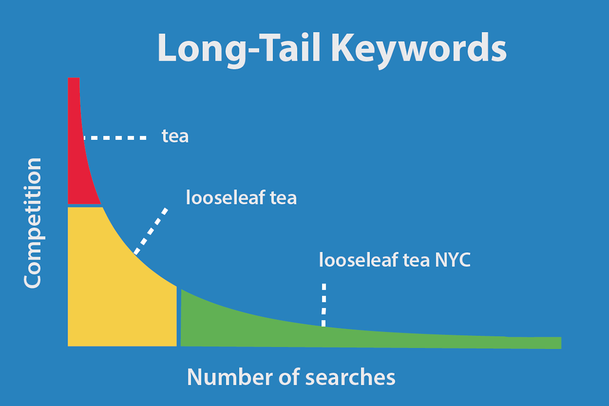 long tail keyword use
