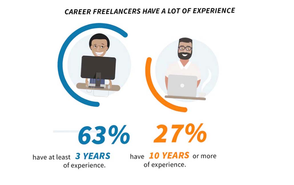 freelancer news