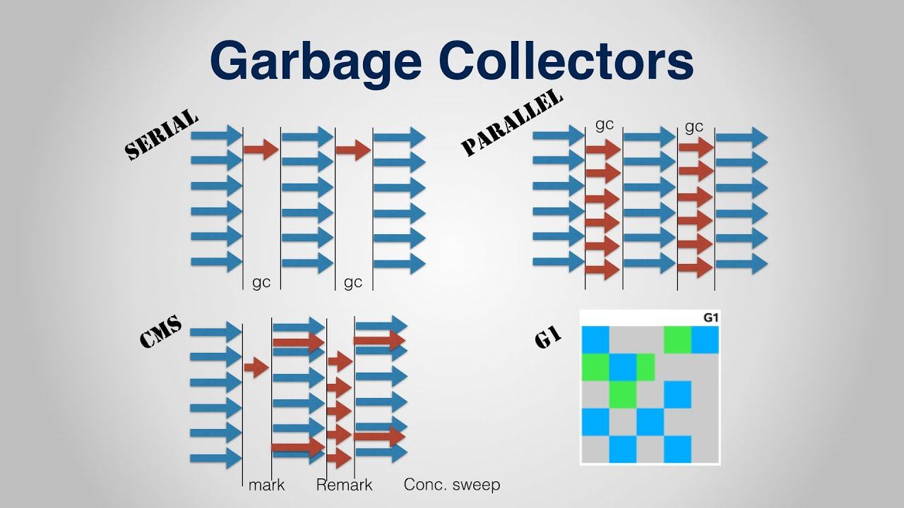 Java Garbage Collection